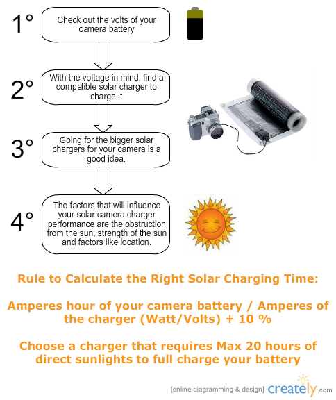 solar digital camera charger chart